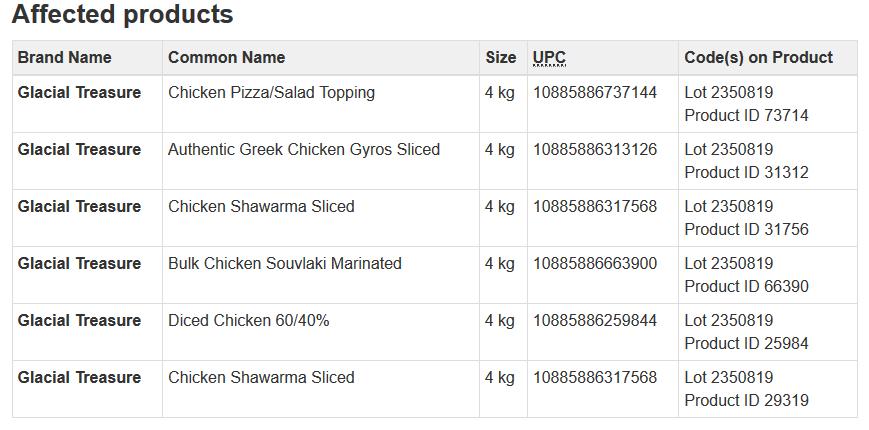 Glacial Treasure Diced Chicken Recall due to listeria